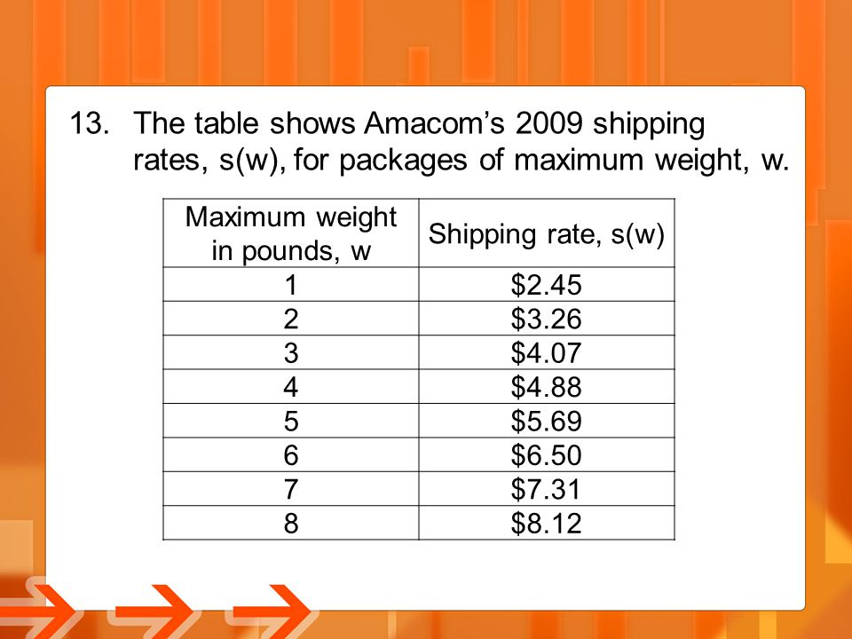 13. The table shows Amacom's 2009 shipping rates, s(w), for packages of maximum weight, w. Maximum weight in pounds, w Shipping rate, s(w) 1$2.45 2$3.