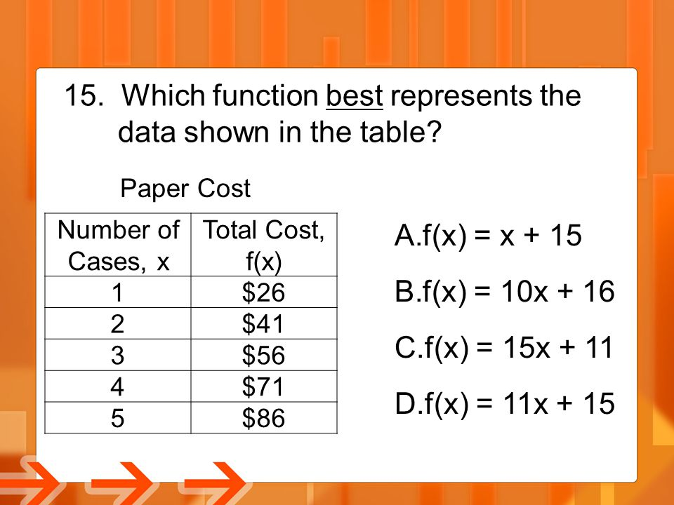 15. Which function best represents the data shown in the table? Number of Cases, x Total Cost, f(x) 1$26 2$41 3$56 4$71 5$86 Paper Cost A.f(x) = x + 1