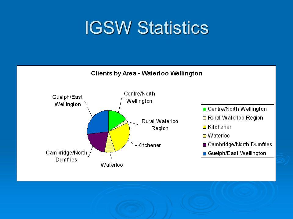 IGSW Statistics