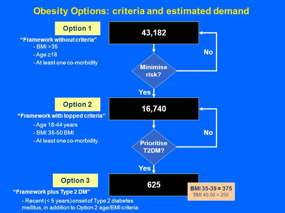 Obesity Options: criteria and estimated demand Option 1 Option 2 Option 3 43,182 Minimise risk.