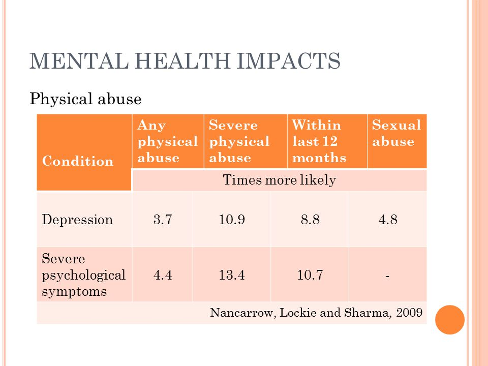 MENTAL HEALTH IMPACTS Physical abuse Condition Any physical abuse Severe physical abuse Within last 12 months Sexual abuse Times more likely Depression3.710.98.84.8 Severe psychological symptoms 4.413.410.7- Nancarrow, Lockie and Sharma, 2009
