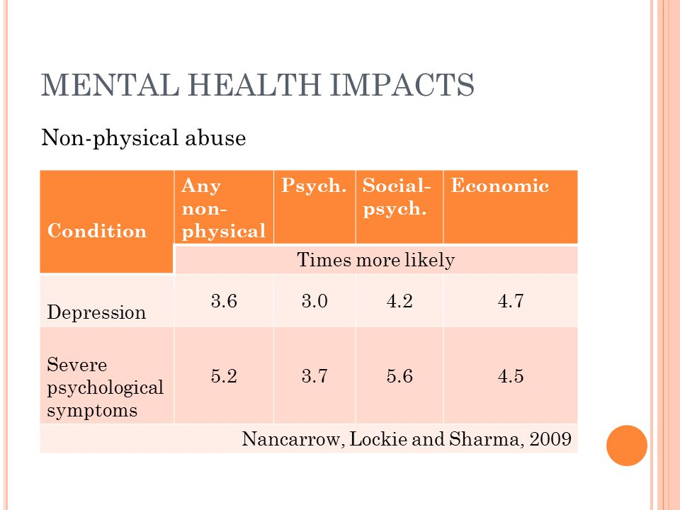 MENTAL HEALTH IMPACTS Non-physical abuse Condition Any non- physical Psych.Social- psych. Economic Times more likely Depression 3.63.04.24.7 Severe ps