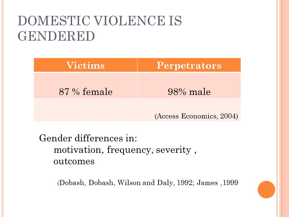 DOMESTIC VIOLENCE IS GENDERED VictimsPerpetrators 87 % female98% male (Access Economics, 2004) Gender differences in: motivation, frequency, severity,
