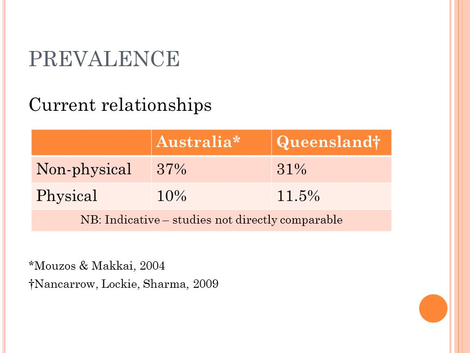 PREVALENCE Current relationships *Mouzos & Makkai, 2004 †Nancarrow, Lockie, Sharma, 2009 Australia*Queensland† Non-physical37%31% Physical10%11.5% NB: