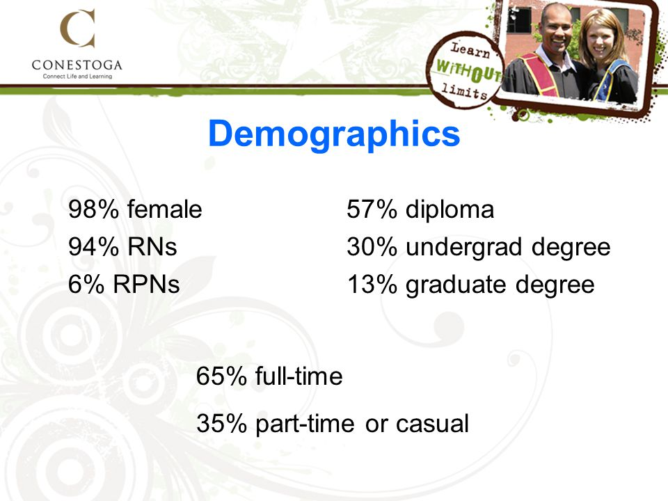 Demographics 98% female 94% RNs 6% RPNs 57% diploma 30% undergrad degree 13% graduate degree 65% full-time 35% part-time or casual