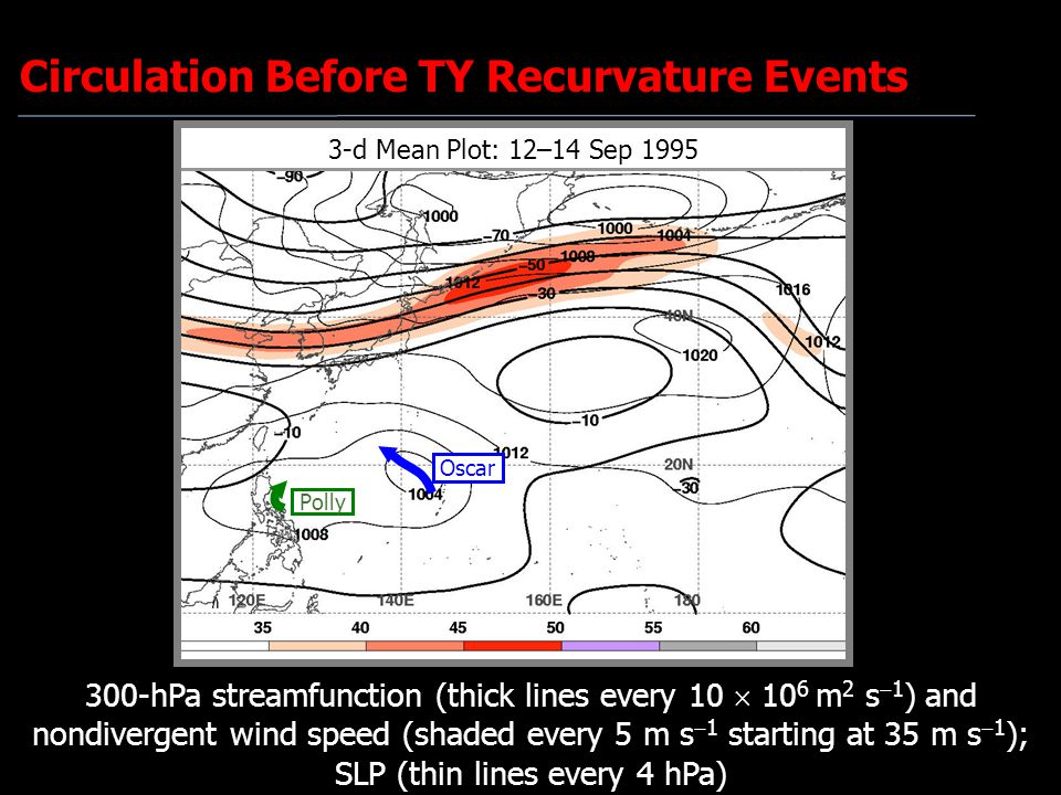 3-d Mean Plot: 12–14 Sep 1995 Circulation Before TY Recurvature Events Oscar Polly 300-hPa streamfunction (thick lines every 10  10 6 m 2 s  1 ) and