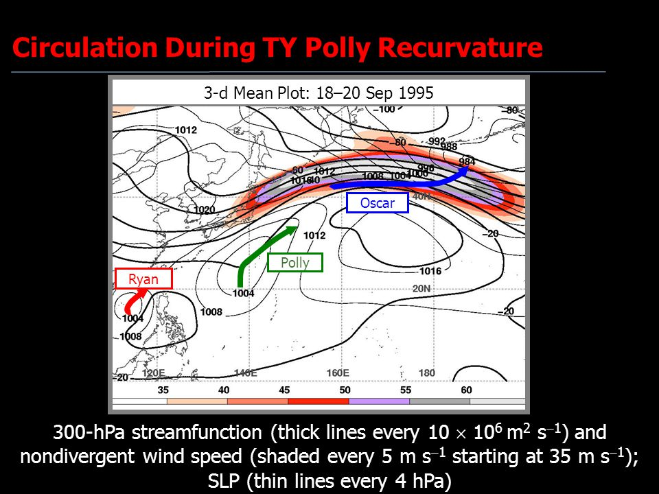 3-d Mean Plot: 18–20 Sep 1995 Circulation During TY Polly Recurvature Ryan Oscar Polly 300-hPa streamfunction (thick lines every 10  10 6 m 2 s  1 )