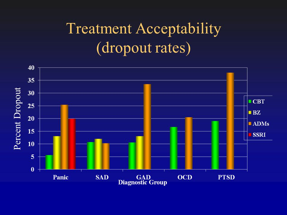 Treatment Acceptability (dropout rates) Table 1.