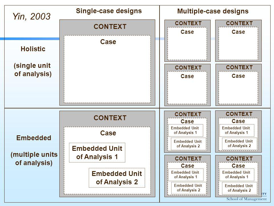 CONTEXT Case CONTEXT Case CONTEXT Case CONTEXT Case CONTEXT Case Embedded Unit of Analysis 1 Embedded Unit of Analysis 2 CONTEXT Case Embedded Unit of