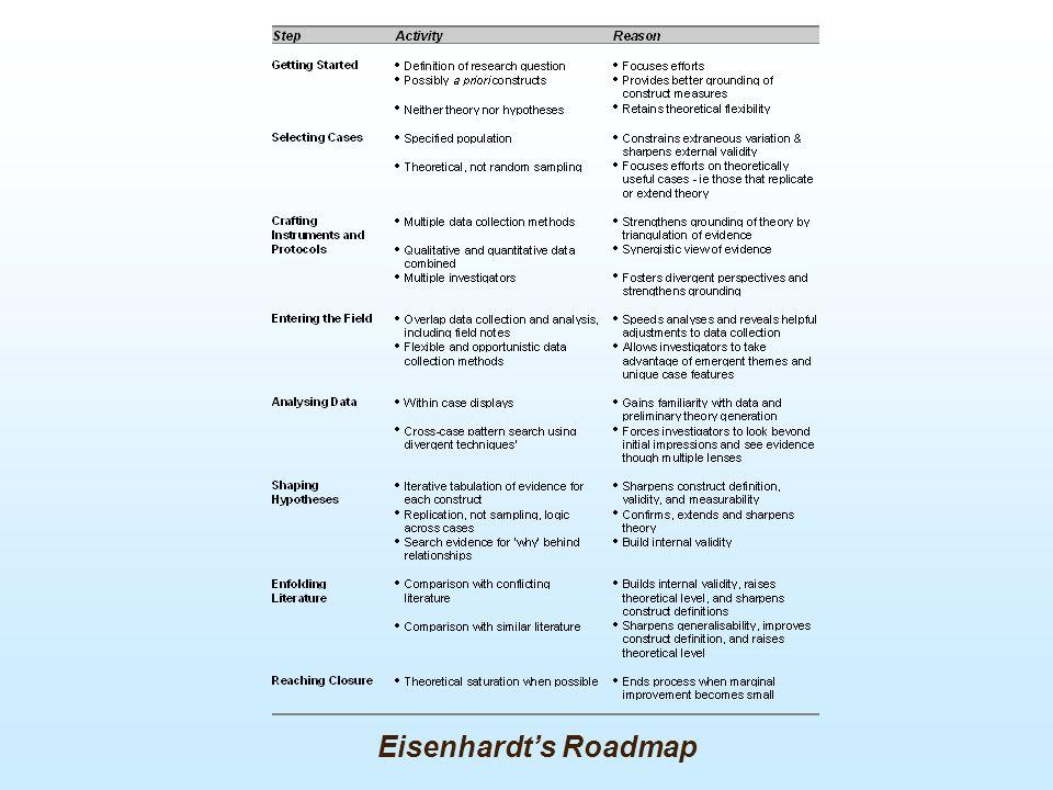 Eisenhardt's Roadmap