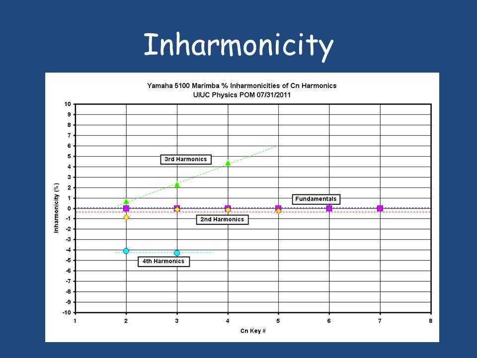 Inharmonicity