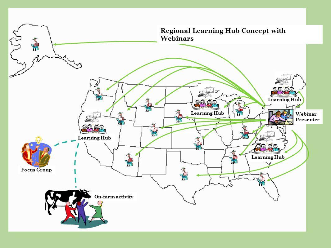 Learning Hub Webinar Presenter Regional Learning Hub Concept with Webinars On-farm activity Focus Group