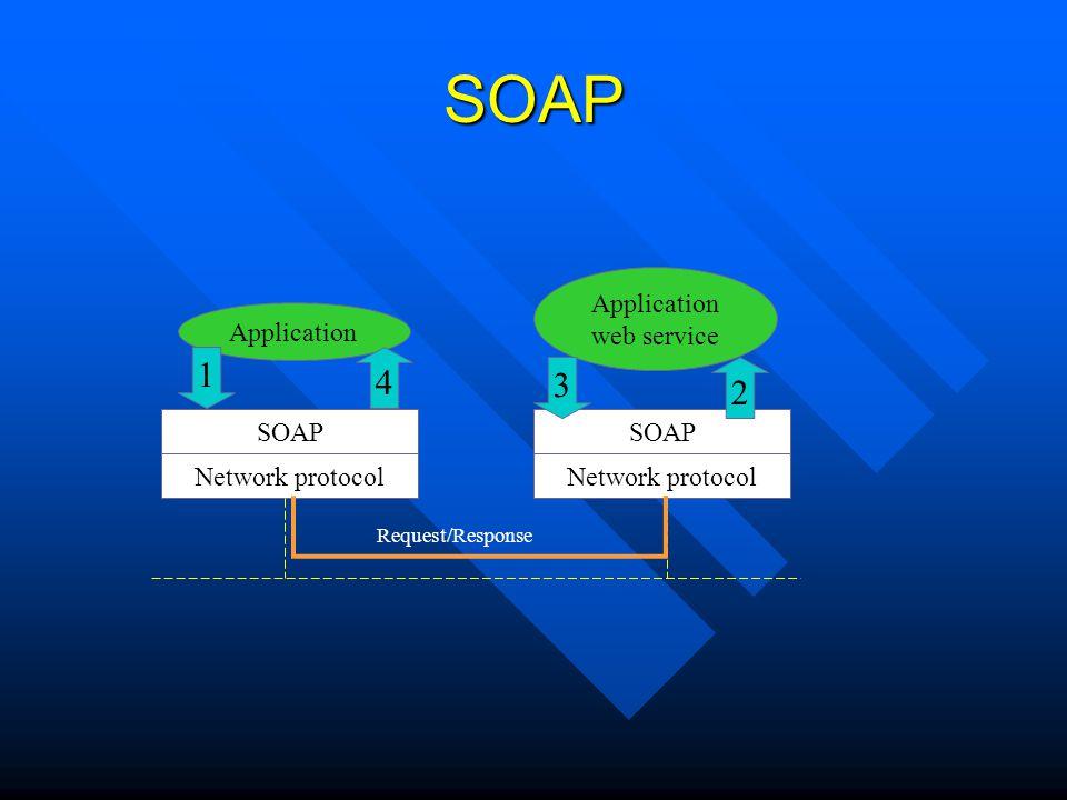SOAP Network protocol SOAP Network protocol SOAP Application web service Request/Response 1 2 3 4