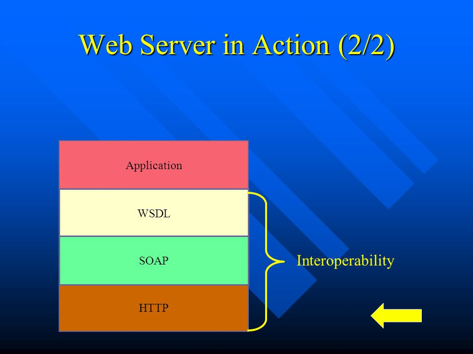 Web Server in Action (2/2) HTTP WSDL SOAP Application Interoperability