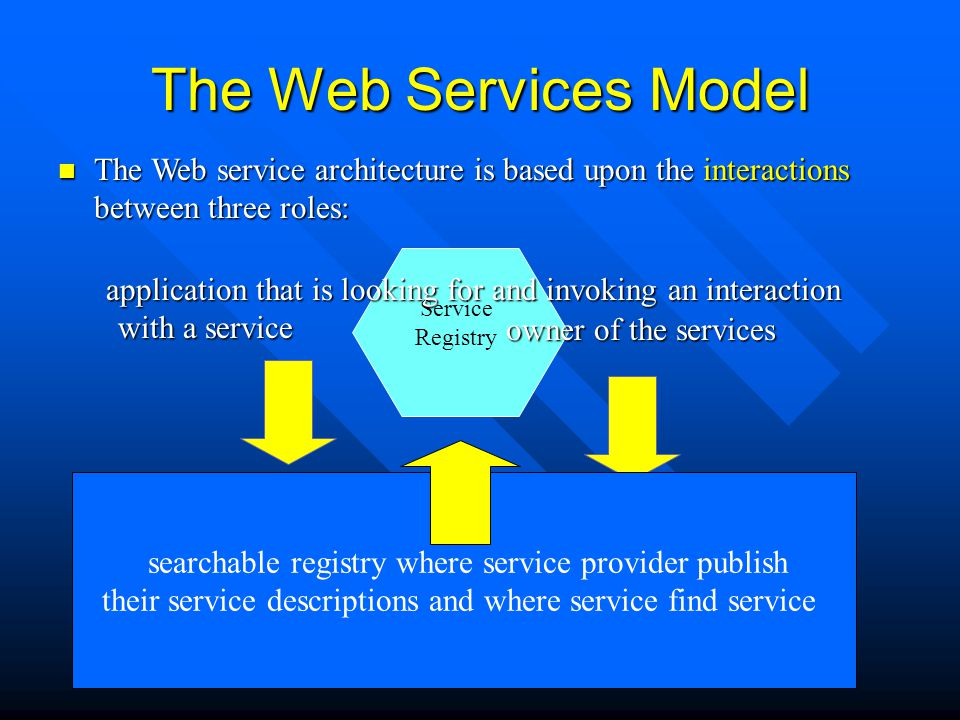 The Web Services Model The Web service architecture is based upon the interactions between three roles: The Web service architecture is based upon the