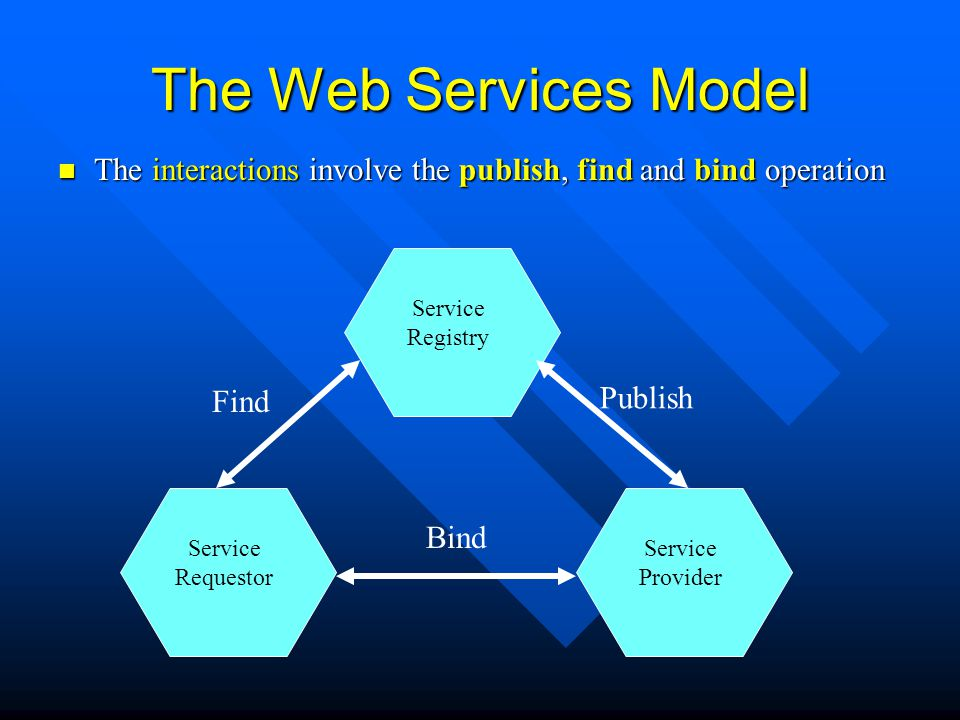 The Web Services Model The interactions involve the publish, find and bind operation The interactions involve the publish, find and bind operation Ser