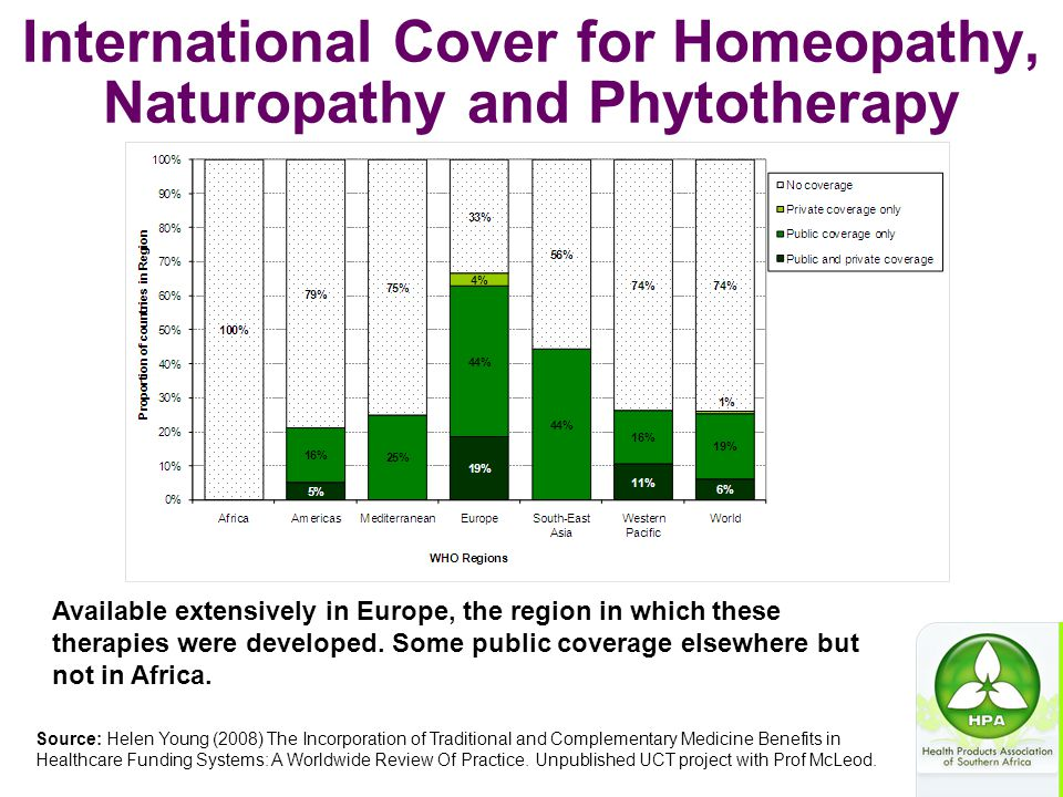 International Cover for Homeopathy, Naturopathy and Phytotherapy Source: Helen Young (2008) The Incorporation of Traditional and Complementary Medicin