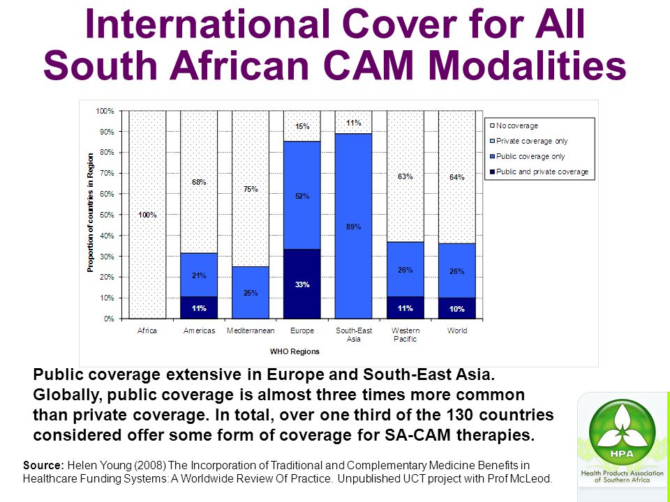 International Cover for All South African CAM Modalities Source: Helen Young (2008) The Incorporation of Traditional and Complementary Medicine Benefi
