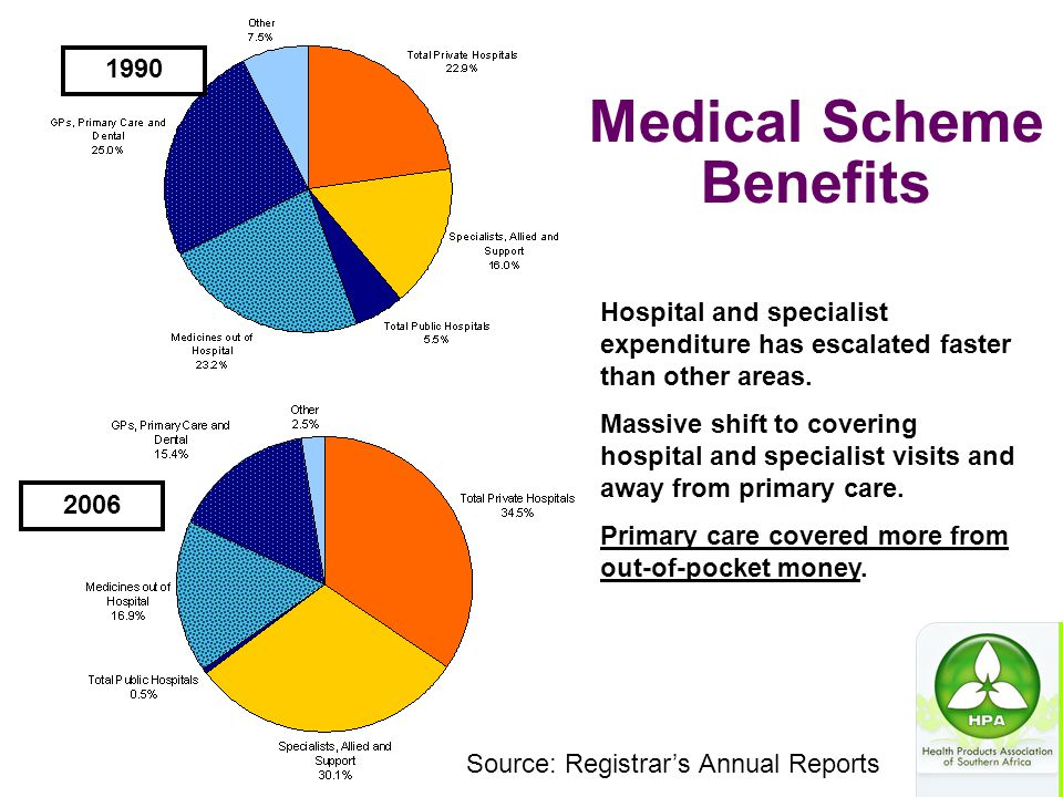 Source: Registrar's Annual Reports 1990 2006 Hospital and specialist expenditure has escalated faster than other areas. Massive shift to covering hosp