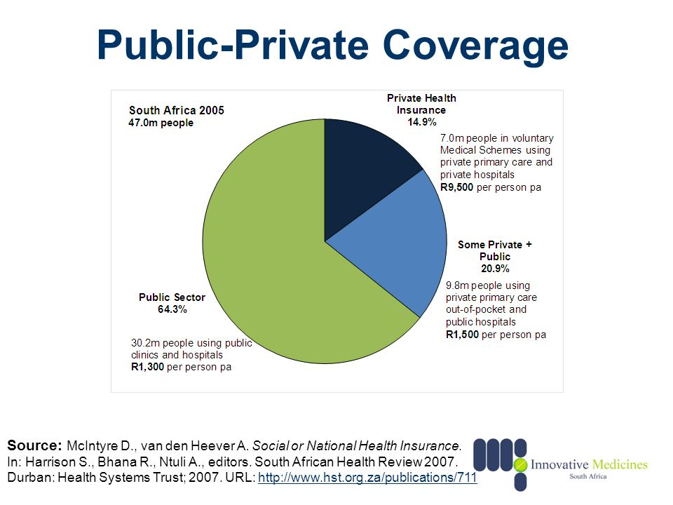 Public-Private Coverage Source: McIntyre D., van den Heever A. Social or National Health Insurance. In: Harrison S., Bhana R., Ntuli A., editors. Sout