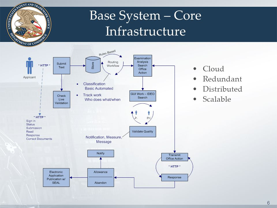 6 Base System – Core Infrastructure Cloud Redundant Distributed Scalable