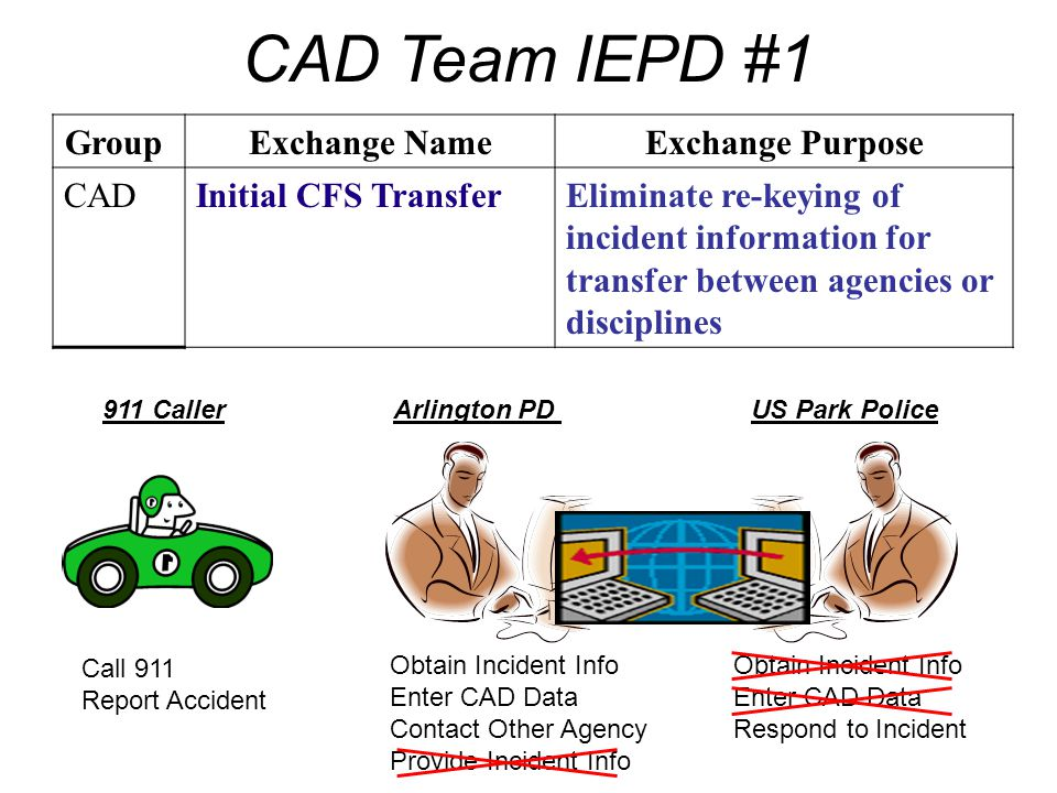 CAD Team IEPD #1 Group Exchange NameExchange Purpose CADInitial CFS TransferEliminate re-keying of incident information for transfer between agencies