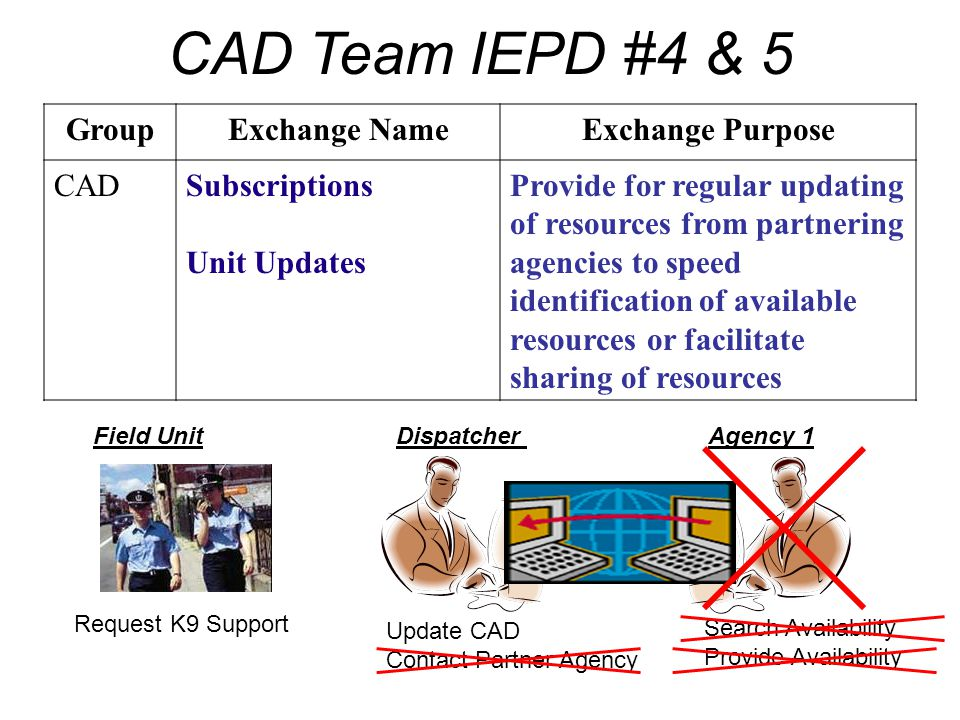CAD Team IEPD #4 & 5 GroupExchange NameExchange Purpose CADSubscriptions Unit Updates Provide for regular updating of resources from partnering agenci