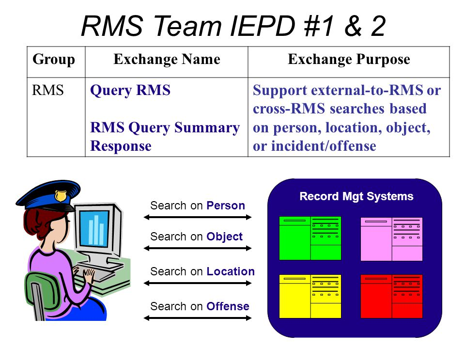 Group Exchange NameExchange Purpose RMSQuery RMS RMS Query Summary Response Support external-to-RMS or cross-RMS searches based on person, location, o