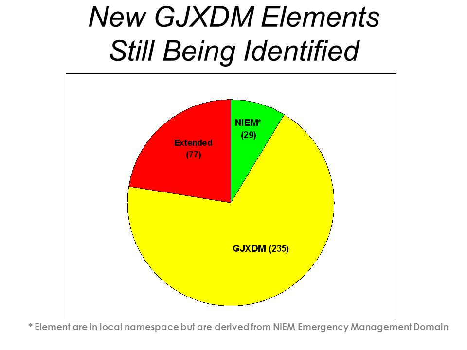 * Element are in local namespace but are derived from NIEM Emergency Management Domain New GJXDM Elements Still Being Identified