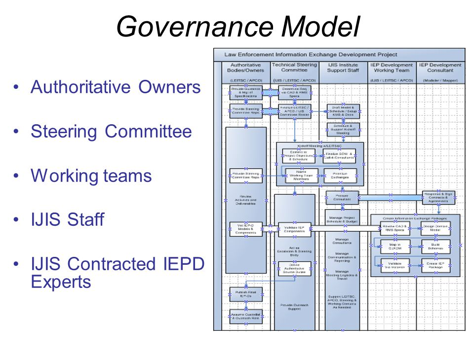 Some Advice to Consider Define the authoritative owner and governance structure early Create a strawman before the first modeling meeting by doing some homework Be open to refining your exchanges once you get the experts in the room Make sure you have a diverse yet balanced team in the modeling sessions Have key roles appointed to support sessions; A facilitator with modeling expertise A tool jockey capturing element data A documenter who captures all the discussions, assumptions, and implementation thoughts