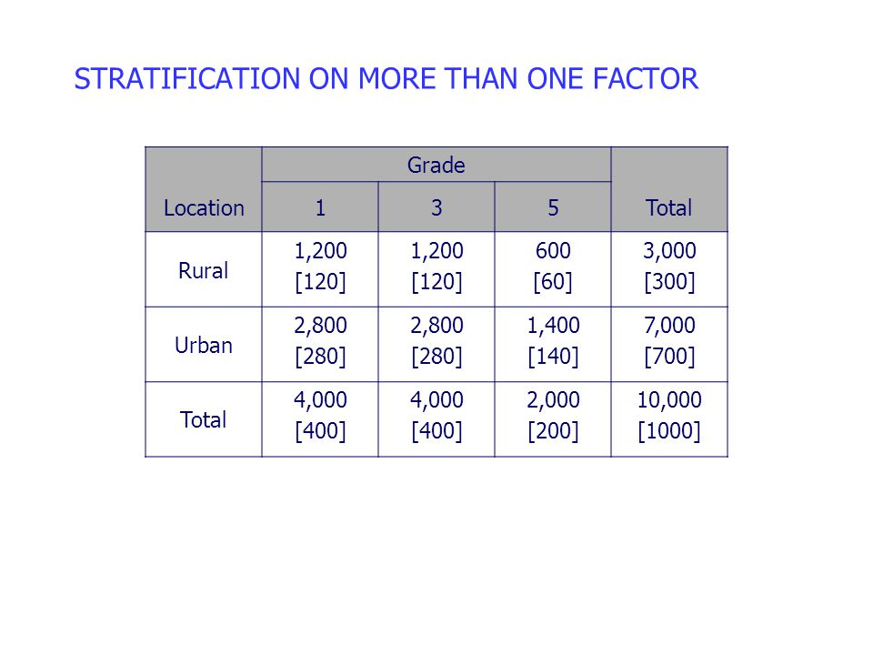 STRATIFICATION ON MORE THAN ONE FACTOR Grade Location135Total Rural 1,200 [120] 1,200 [120] 600 [60] 3,000 [300] Urban 2,800 [280] 2,800 [280] 1,400 [140] 7,000 [700] Total 4,000 [400] 4,000 [400] 2,000 [200] 10,000 [1000]
