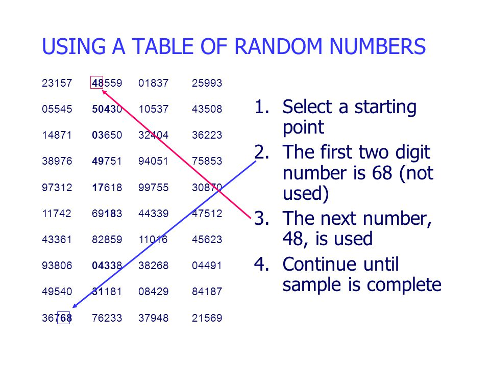 1.Select a starting point 2.The first two digit number is 68 (not used) 3.The next number, 48, is used 4.Continue until sample is complete 23157485590