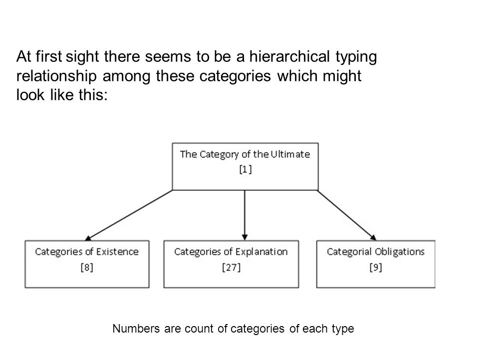 At first sight there seems to be a hierarchical typing relationship among these categories which might look like this: Numbers are count of categories