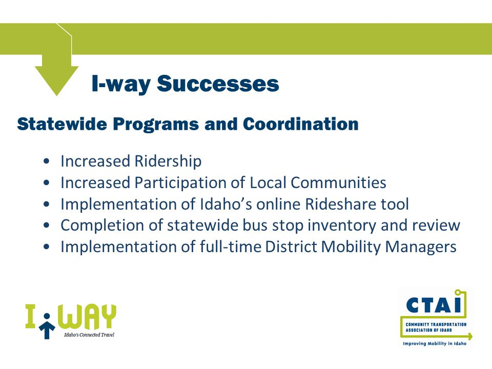 I-way Successes Increased Ridership Increased Participation of Local Communities Implementation of Idaho's online Rideshare tool Completion of statewide bus stop inventory and review Implementation of full-time District Mobility Managers Statewide Programs and Coordination