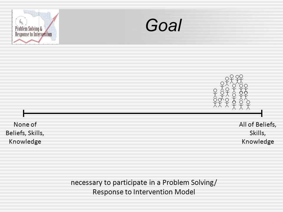 Goal None of Beliefs, Skills, Knowledge All of Beliefs, Skills, Knowledge necessary to participate in a Problem Solving/ Response to Intervention Mode