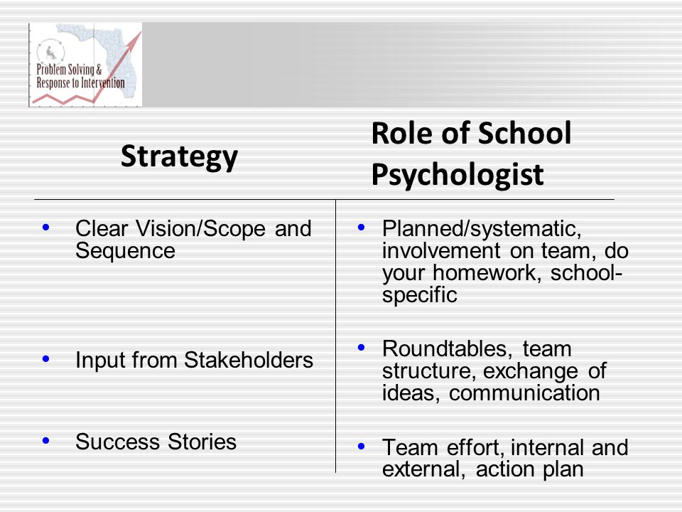 Clear Vision/Scope and Sequence Input from Stakeholders Success Stories Planned/systematic, involvement on team, do your homework, school- specific Roundtables, team structure, exchange of ideas, communication Team effort, internal and external, action plan Strategy Role of School Psychologist