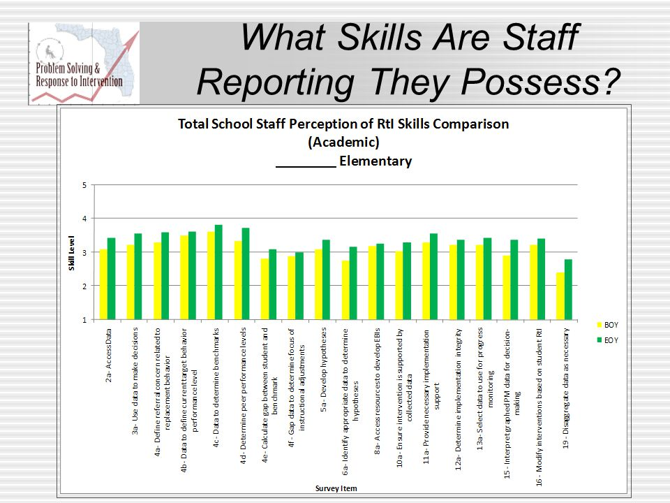What Skills Are Staff Reporting They Possess