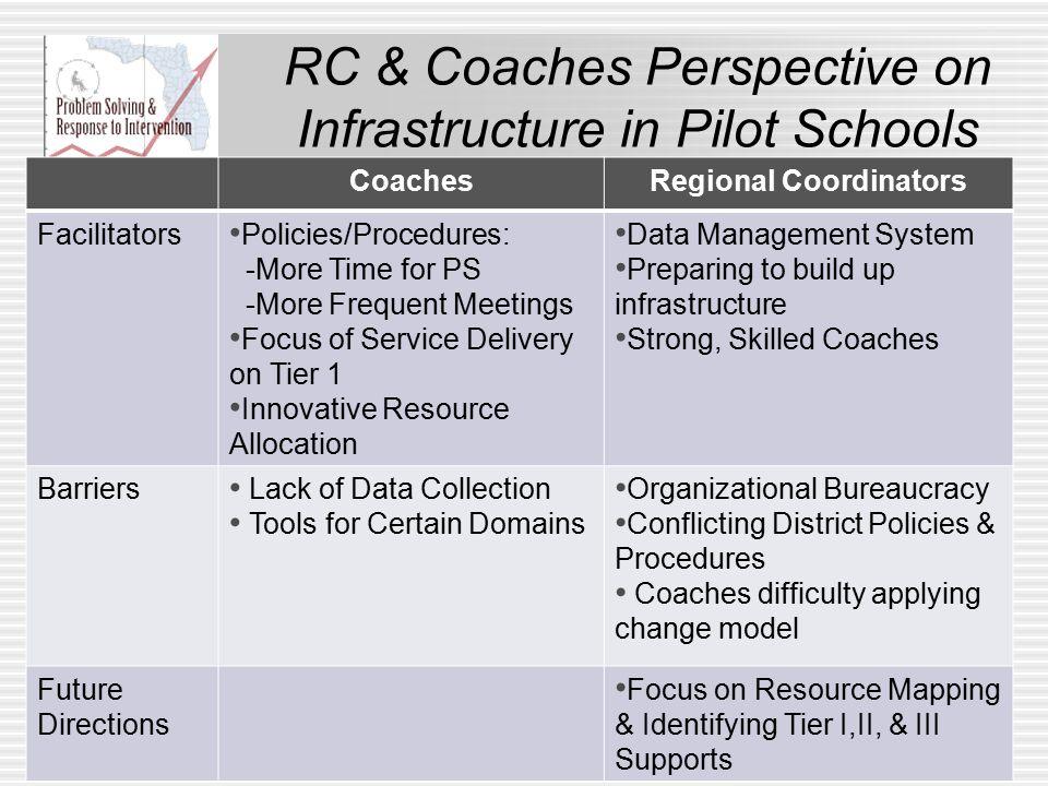 RC & Coaches Perspective on Infrastructure in Pilot Schools CoachesRegional Coordinators Facilitators Policies/Procedures: -More Time for PS -More Fre