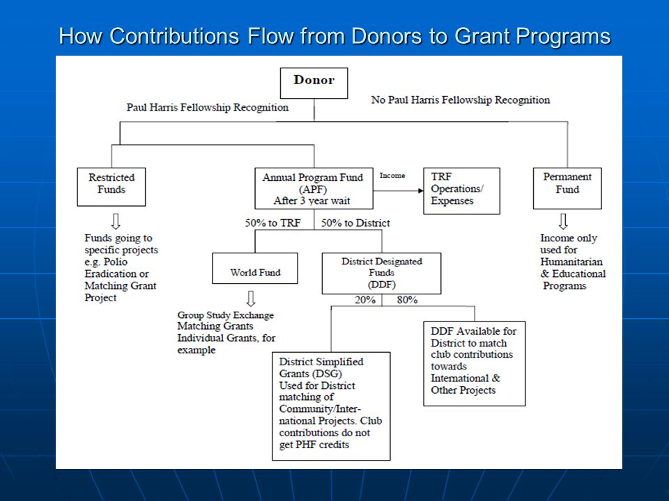 How Contributions Flow from Donors to Grant Programs