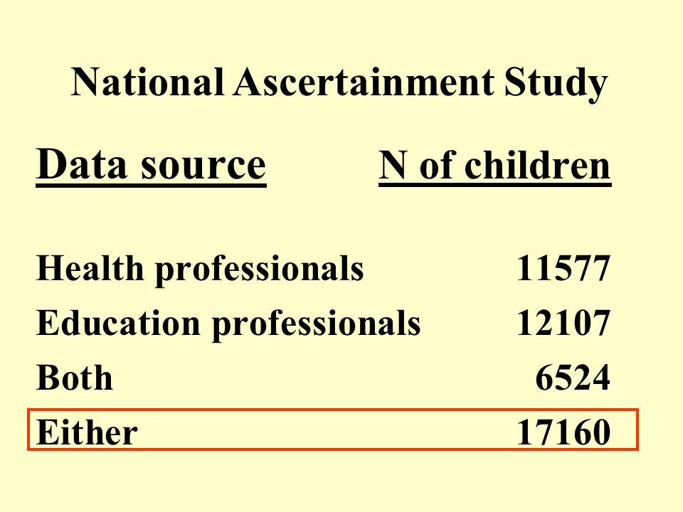 Observed prevalence (95% confidence intervals)