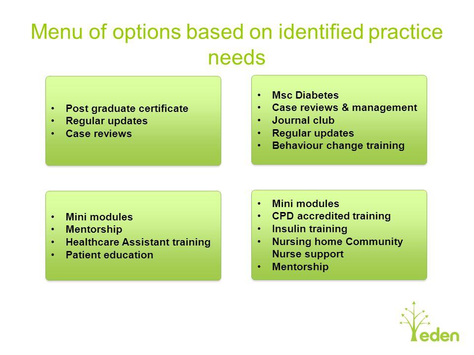 Menu of options based on identified practice needs Post graduate certificate Regular updates Case reviews Post graduate certificate Regular updates Ca
