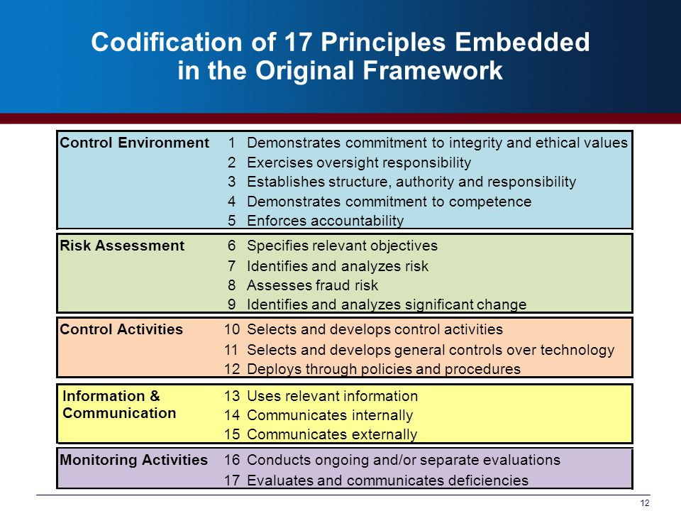 Codification of 17 Principles Embedded in the Original Framework 13.Uses relevant information 14.Communicates internally 15.Communicates externally Control Environment1Demonstrates commitment to integrity and ethical values 2Exercises oversight responsibility 3Establishes structure, authority and responsibility 4Demonstrates commitment to competence 5Enforces accountability Risk Assessment6Specifies relevant objectives 7Identifies and analyzes risk 8Assesses fraud risk 9Identifies and analyzes significant change Control Activities10Selects and develops control activities 11Selects and develops general controls over technology 12Deploys through policies and procedures 13Uses relevant information 14Communicates internally 15Communicates externally Monitoring Activities16Conducts ongoing and/or separate evaluations 17Evaluates and communicates deficiencies Information & Communication 12