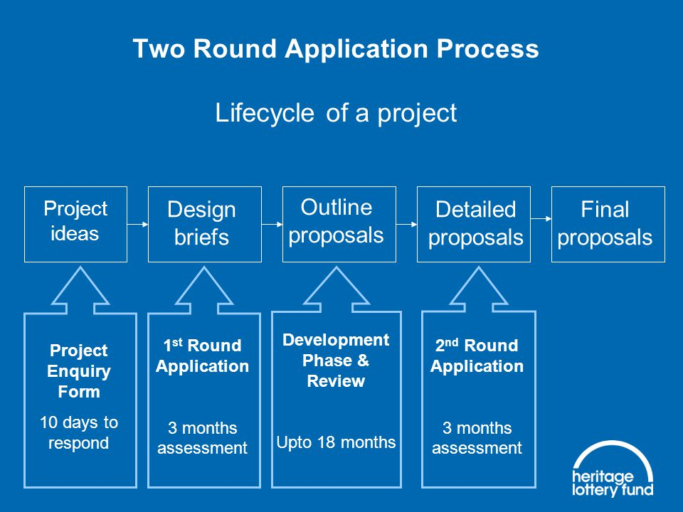 1 st Round Application 3 months assessment Development Phase & Review Upto 18 months 2 nd Round Application 3 months assessment Two Round Application Process Lifecycle of a project Project ideas Design briefs Outline proposals Detailed proposals Final proposals Project Enquiry Form 10 days to respond