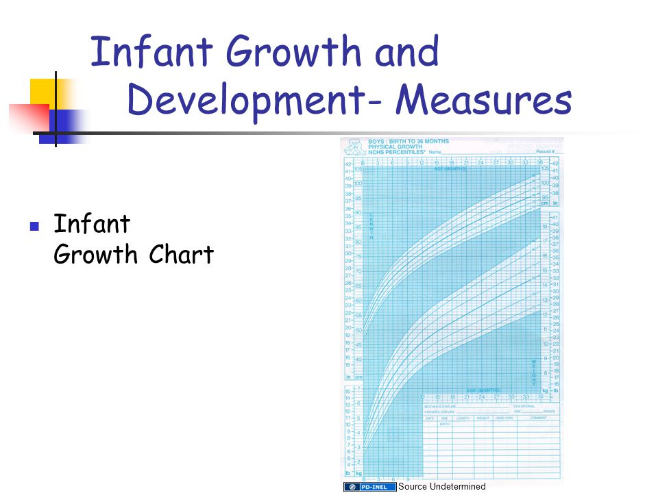 Infant Growth and Development- Measures Infant Growth Chart Source Undetermined