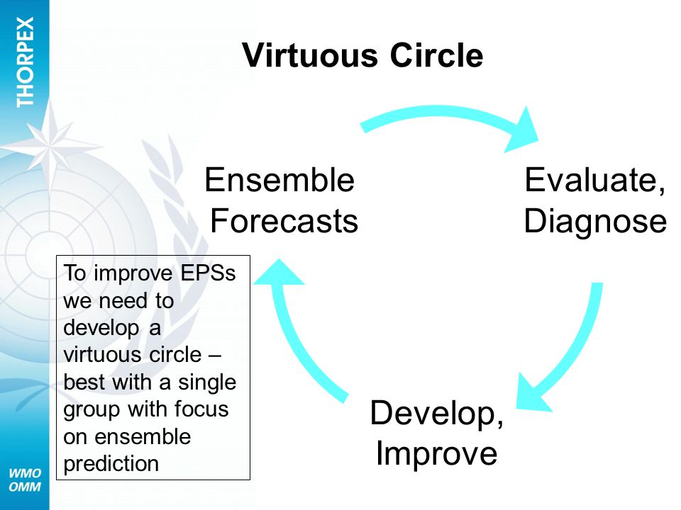 Virtuous Circle Develop, Improve Evaluate, Diagnose Ensemble Forecasts To improve EPSs we need to develop a virtuous circle – best with a single group with focus on ensemble prediction