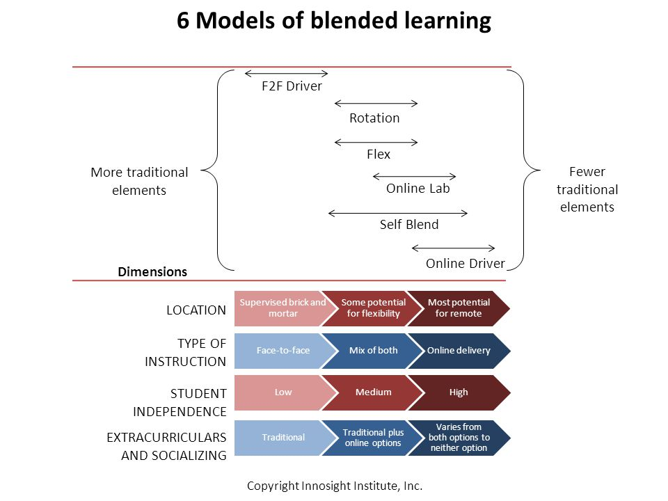6 Models of blended learning F2F Driver Rotation Flex Online Lab Online Driver Self Blend Supervised brick and mortar Some potential for flexibility Most potential for remote LOCATION Face-to-faceMix of bothOnline delivery TYPE OF INSTRUCTION STUDENT INDEPENDENCE LowMediumHigh EXTRACURRICULARS AND SOCIALIZING Traditional Traditional plus online options Varies from both options to neither option Dimensions Fewer traditional elements More traditional elements Copyright Innosight Institute, Inc.