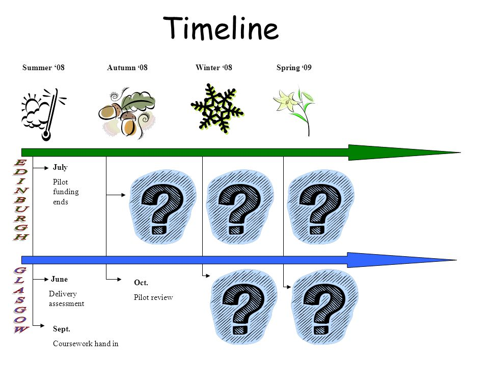 Timeline Summer '08Autumn ' 08Winter ' 08Spring ' 09 June Delivery assessment July Pilot funding ends Sept.