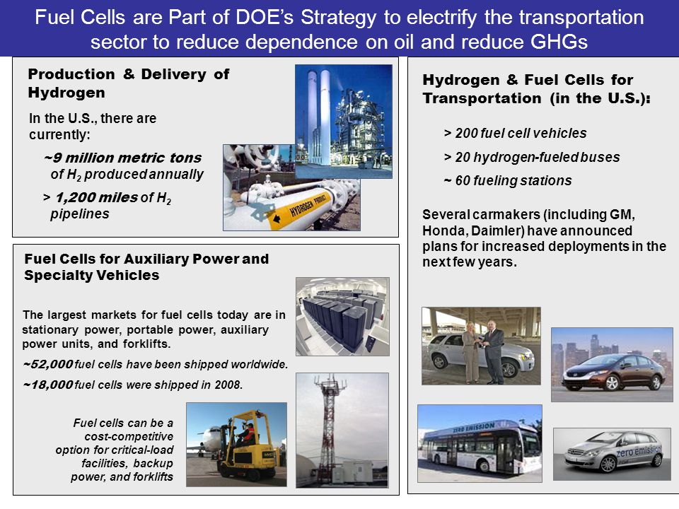 21 H 2 & Fuel Cells — Where are we today.