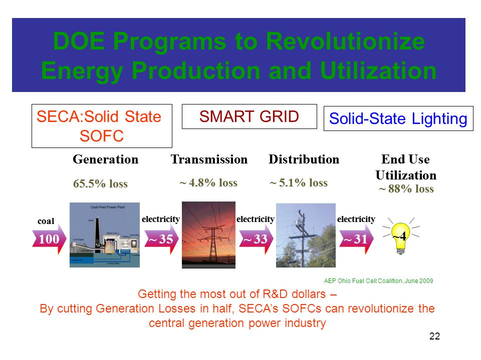 22 DOE Programs to Revolutionize Energy Production and Utilization 100 coal electricity 65.5% loss ~ 4.8% loss GenerationTransmission ~ 35 Distribution electricity ~ 33 electricity ~ 31 ~ 88% loss End Use Utilization ~4 ~ 5.1% loss 100 coal electricity 65.5% loss ~ 4.8% loss GenerationTransmission ~ 35 Distribution electricity ~ 33 electricity ~ 31 ~ 88% loss End Use Utilization ~4 ~ 5.1% loss SECA:Solid State SOFC Solid-State Lighting SMART GRID Getting the most out of R&D dollars – By cutting Generation Losses in half, SECA's SOFCs can revolutionize the central generation power industry AEP Ohio Fuel Cell Coalition, June 2009