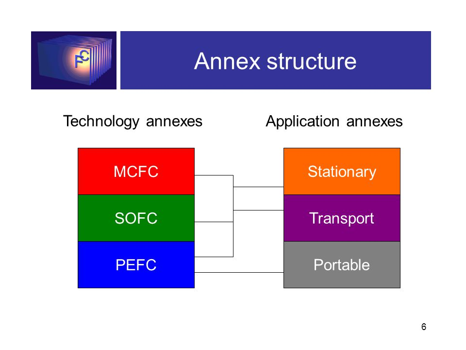6 Annex structure Technology annexes Application annexes MCFC SOFC PEFC Stationary Transport Portable